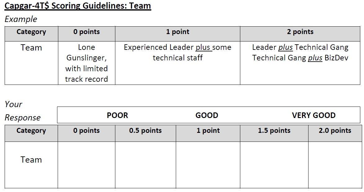 CAPGAR Team Scoring Guidelines
