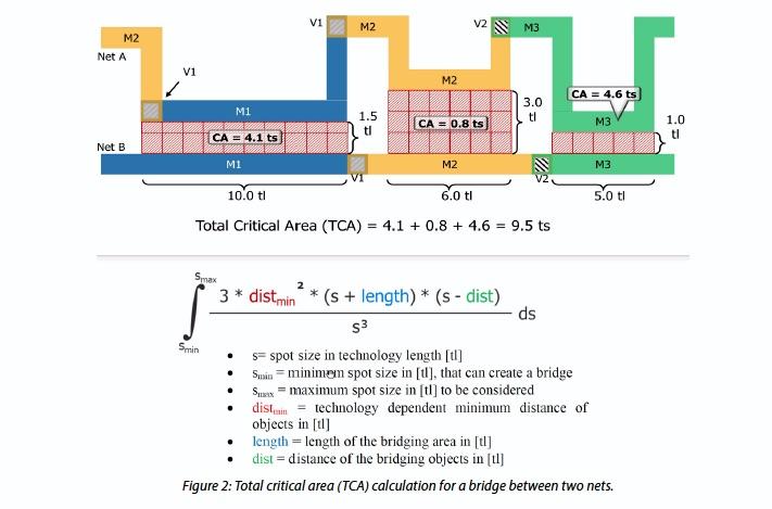 Calculating Total Critical Area