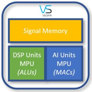 VSORA MPU for DSP and All Processing. Source: VSORA