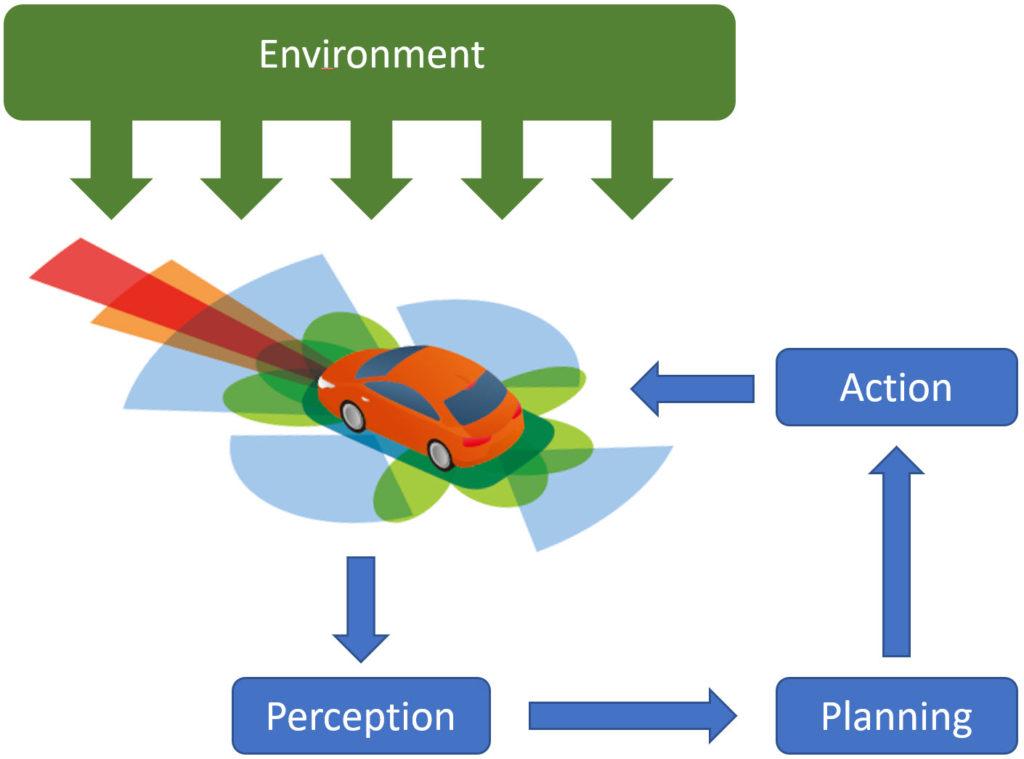Figure 2. Autonomous vehicle three stage loop controller: Source Shutterstock