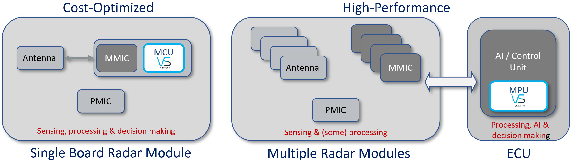 Figure 3: Cost-optimized vs High-performance AV Sensors. Source: VSORA