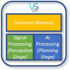 Figure 7: VSORA MPU for Perception & Planning Processing
