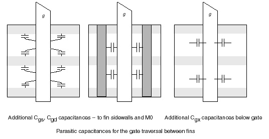 FinFET capacitances