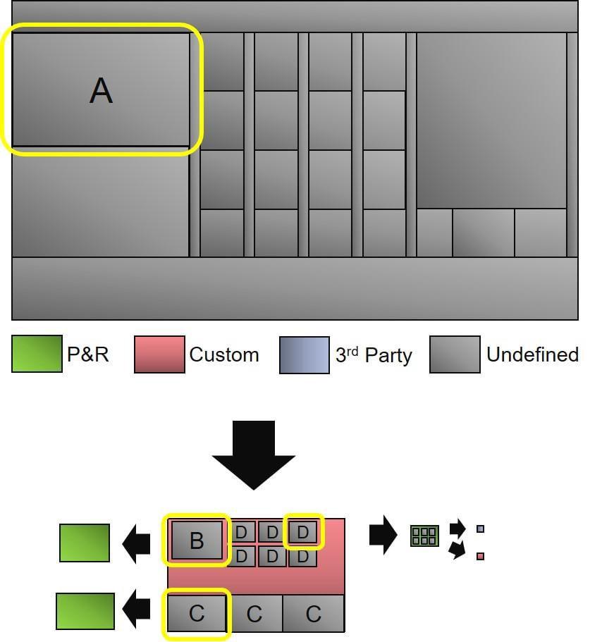 IP Integration Methodology min