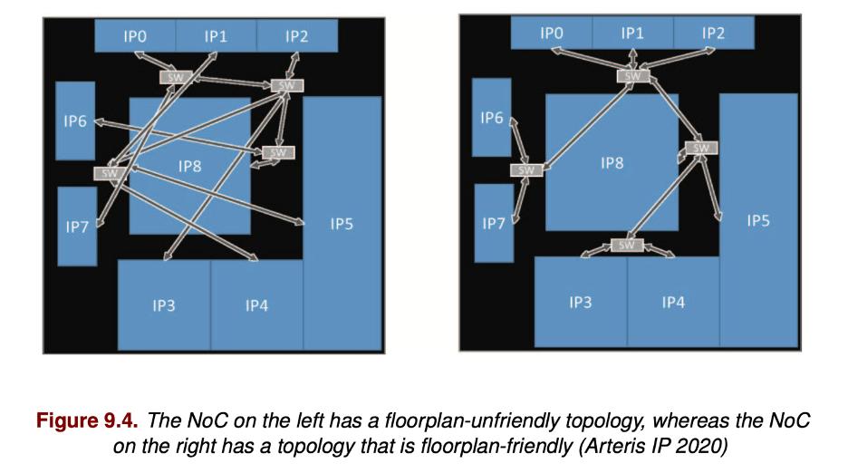 Implementation advantages for a NoC