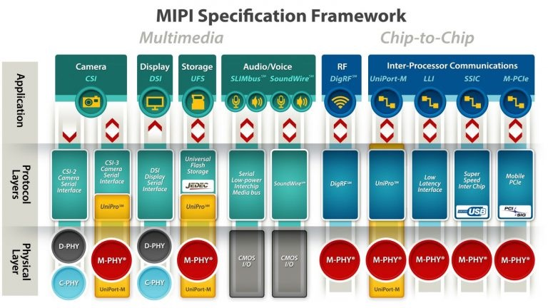 MIPI IP from Mixel