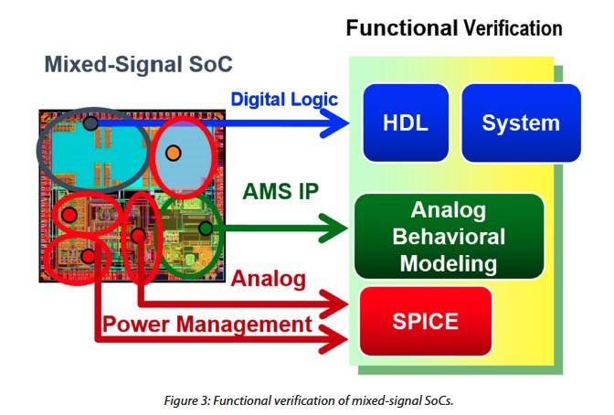 Mixed signal SOCs