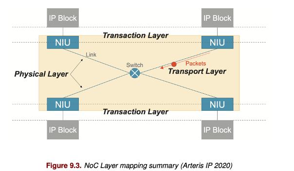 Interconnect basics: NoC