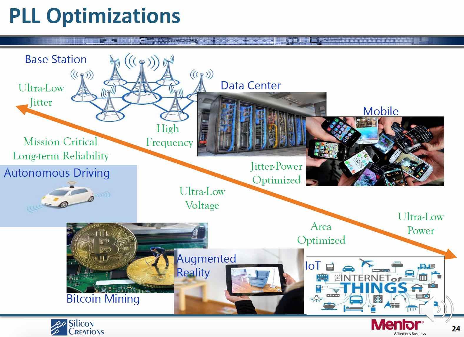 PLL Optimizations