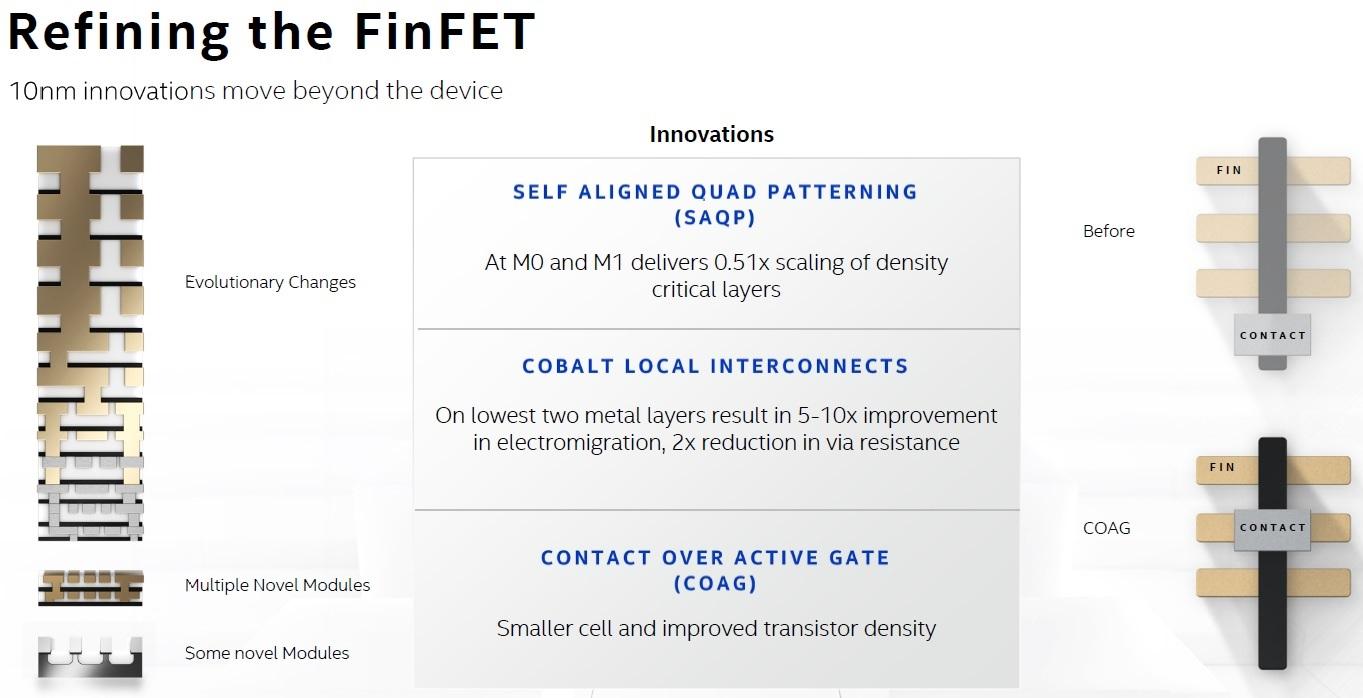 Refining FinFet Intel SuperFin