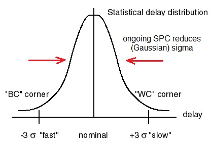SPC distribution