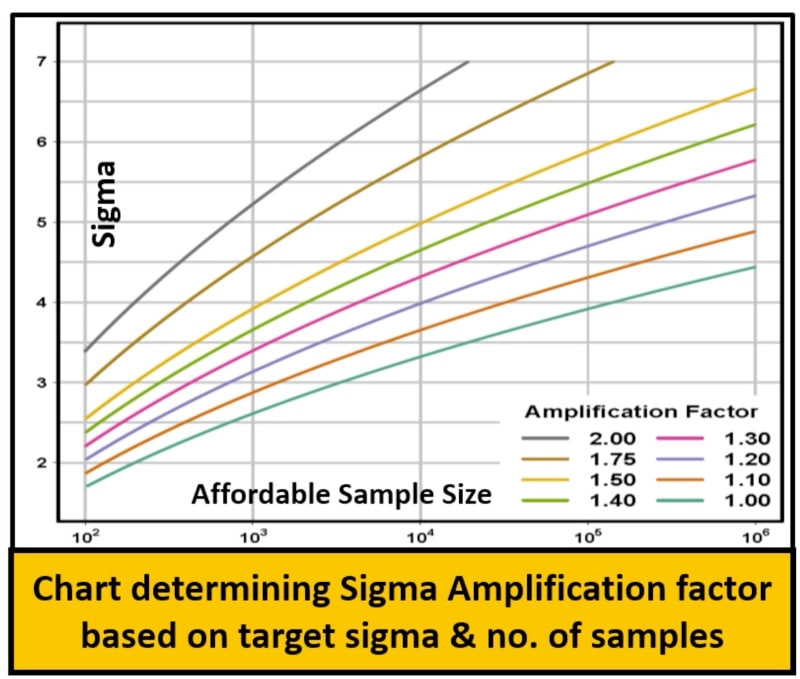 Sigma vs sample size min