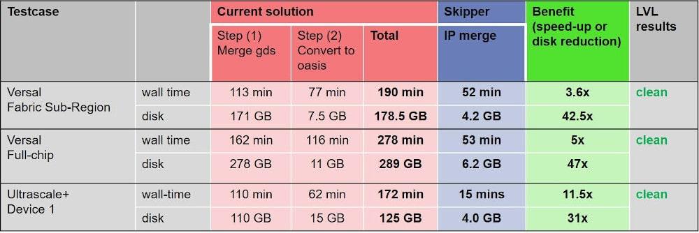 Skipper IP Merge Performance min