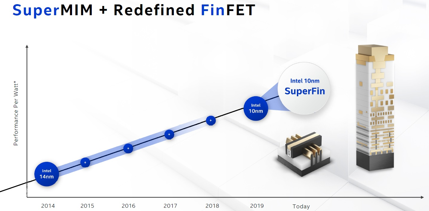 Intel 10nm SuperFin Technology! - Read More on SemiWiki