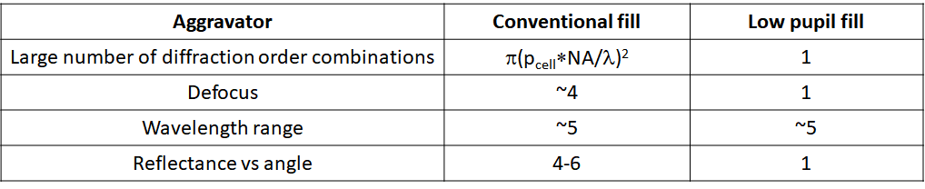 Table of EUV Stochastic Aggravators