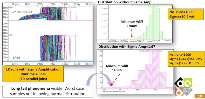 Vdiff vs Sigma Amplificaiton min