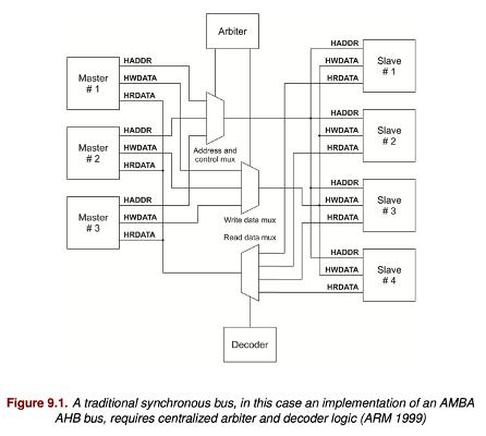 Interconnect basics: crossbar switch