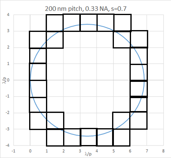 diffraction order combinations of illumination circle