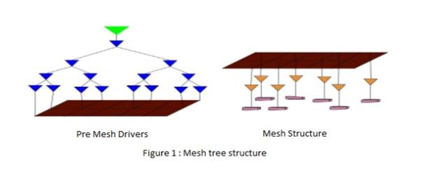 eInfochips Mesh Tree Structure