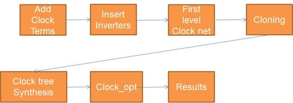 eInfochips clock flow