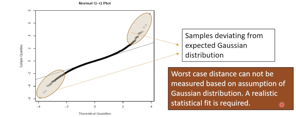 non gaussian distributions