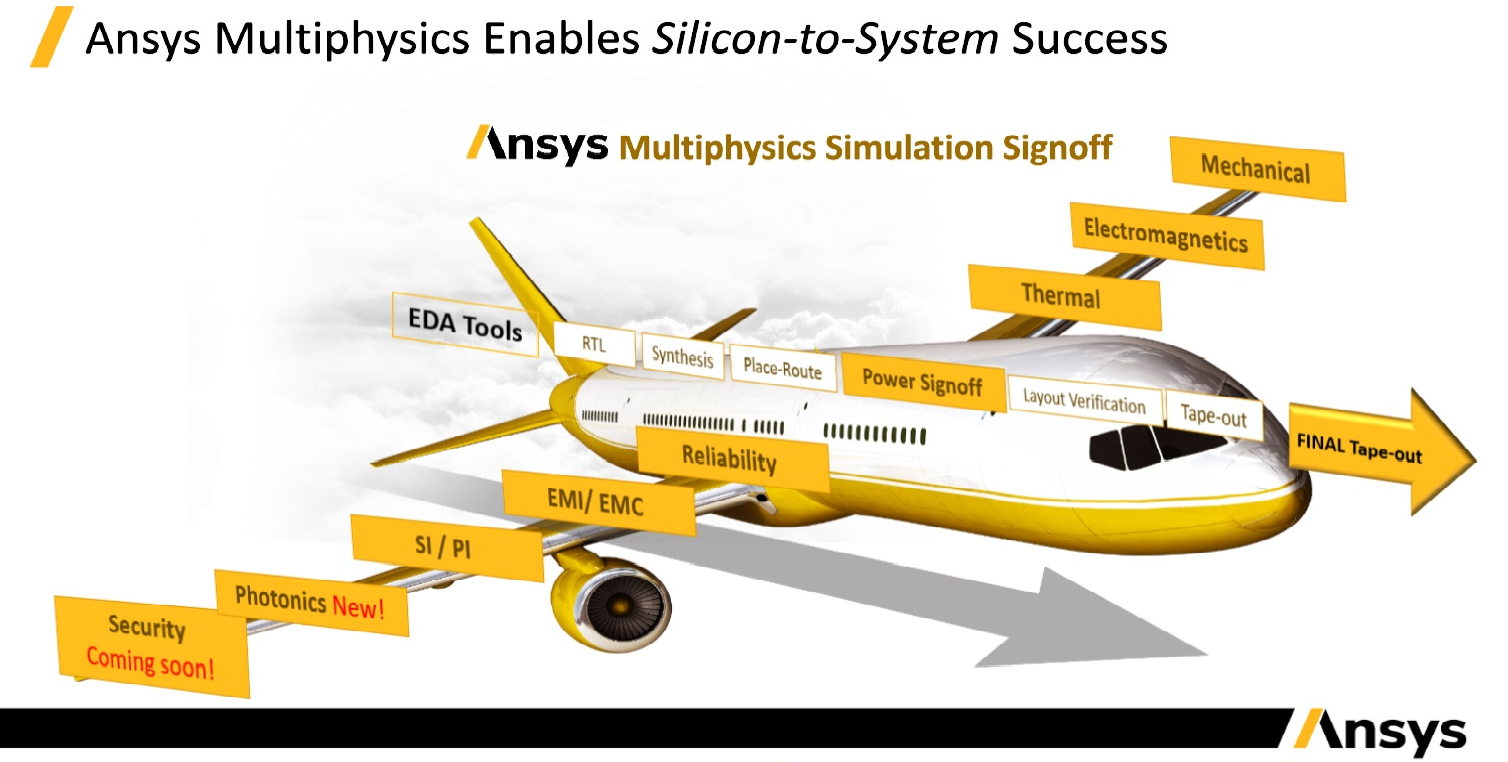 ANSYS IDEAS Airplane