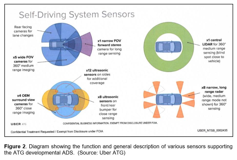 Autonomous Vehicles Avoiding Obstacles and Responsibility