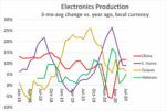 Electronics Production 2020