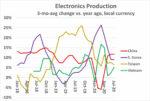 Electronics Production 2020