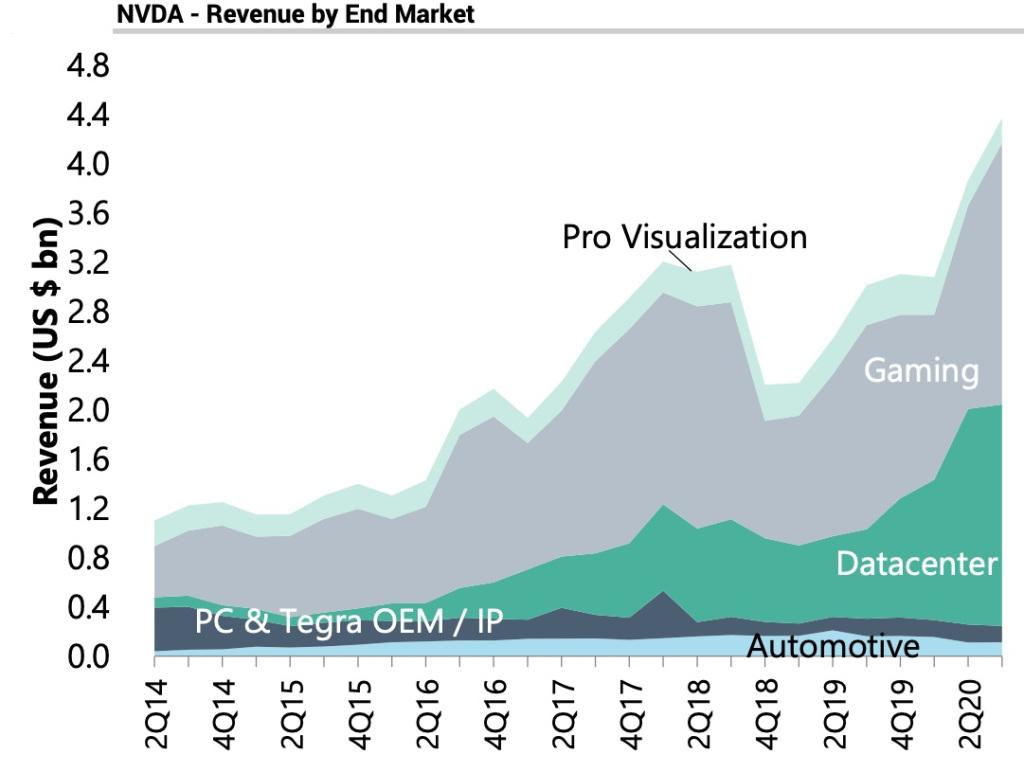 NVIDIA revenue by market 1