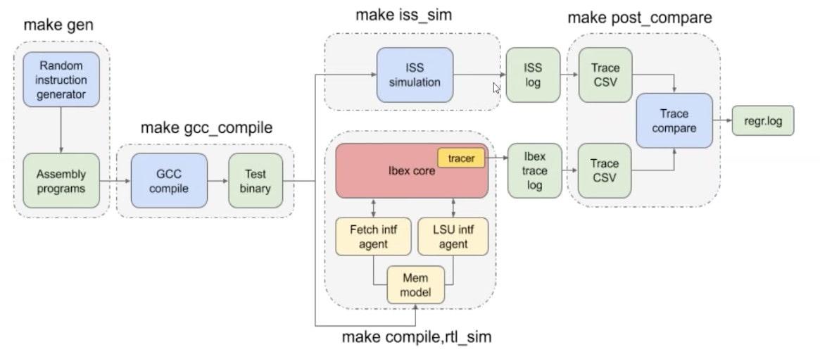RISC V tool flow