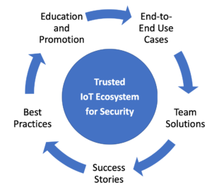 Trusted IoT Ecosystem for Security Operating Model