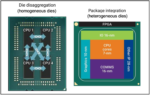 Two converging trends for die to die connectivity in MCMs 1