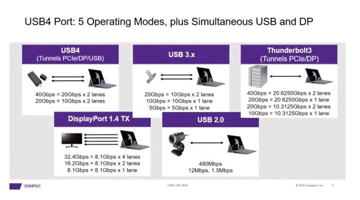USB4 operating modes