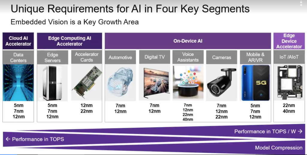 Unique requirements of AI segments