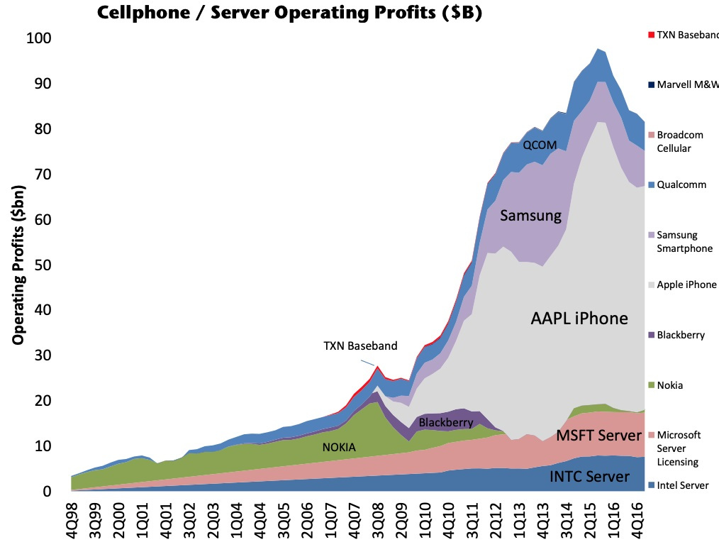 cellphone operating profits 1