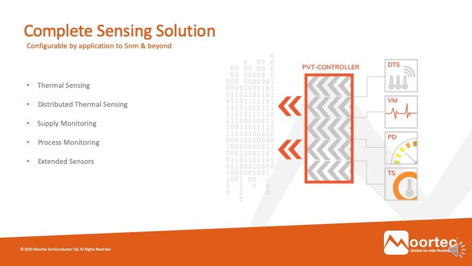 in-chip sensing