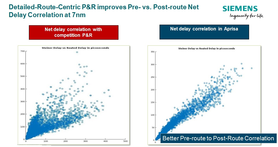 pre to post route correlation