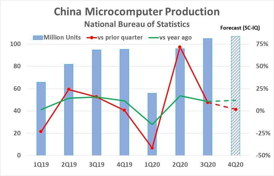 China Computer Production