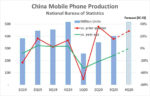 China Mobile Phone Update 2020