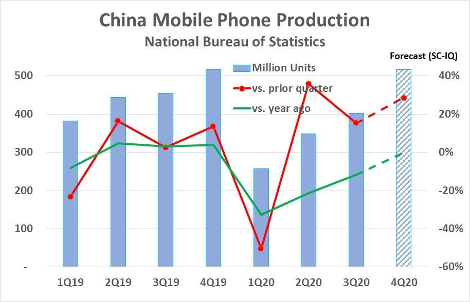 China Mobile Phone Update 2020