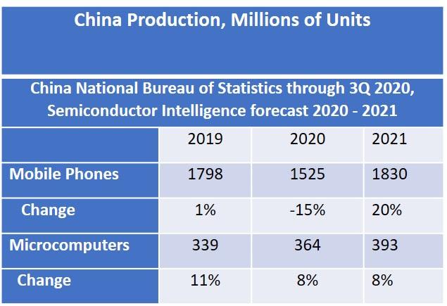 China Production 2020