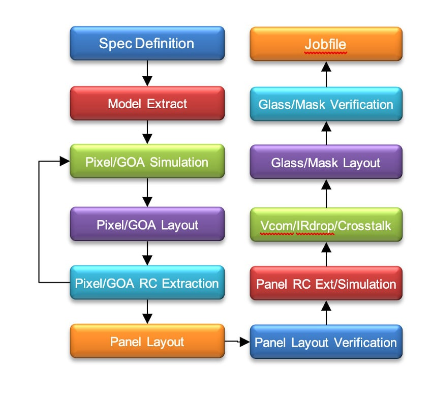 FPD design flow min