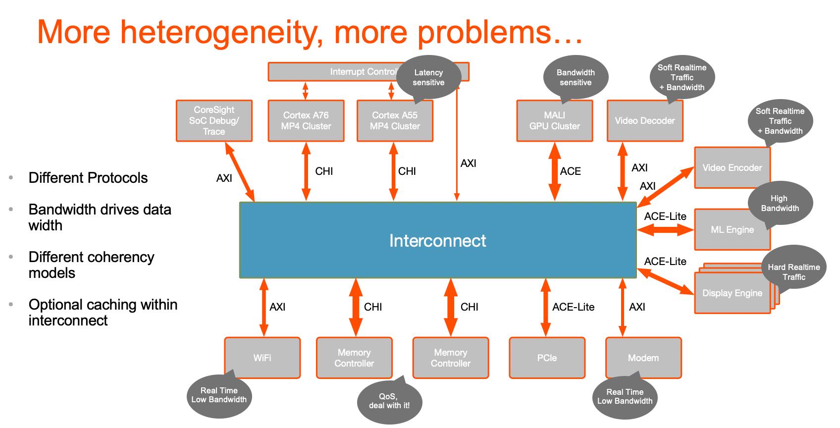 Heterogenous cache coherence min