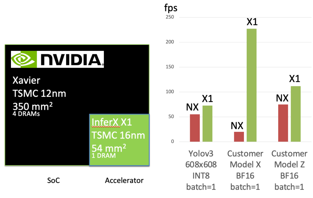 InferX X1 vs. Xavier NX