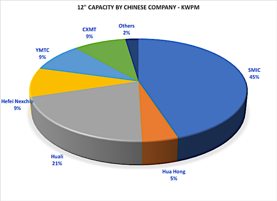 Micron Technology and SMIC C1