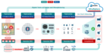 Siemens Ecosystem Workflow for Secure Trusted Digital Transformation
