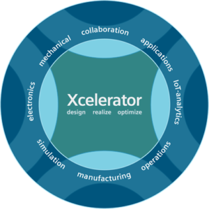 Siemens Xcelerator Software Portfolio for Digital Transformation