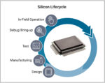 Silicon Lfecycle Management