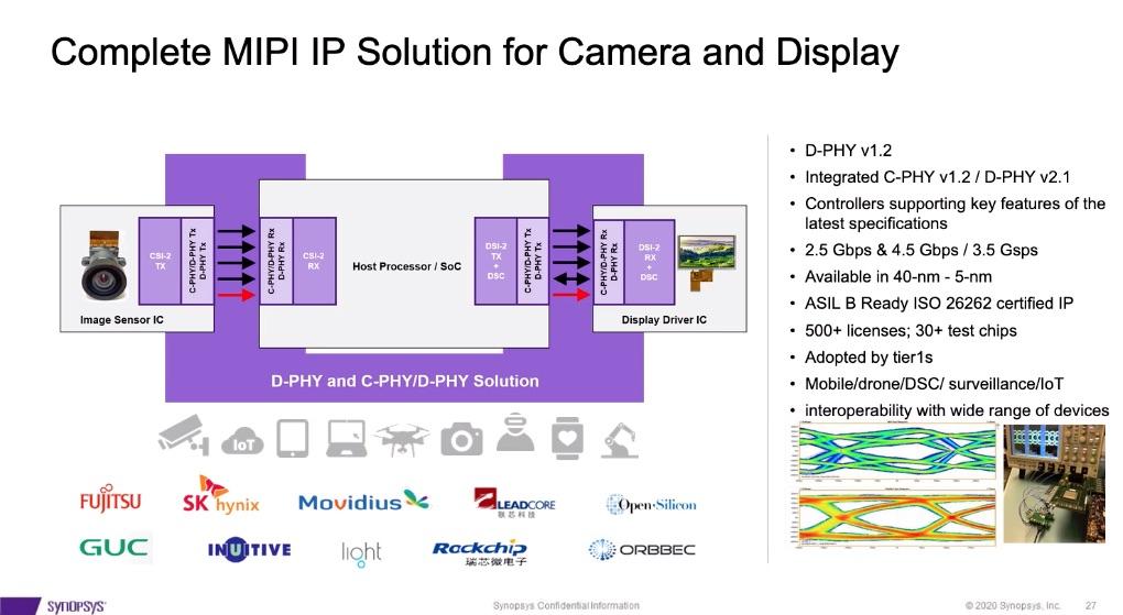 Synopsys MIPI IP